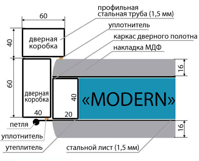 modern_konstruktiv