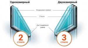 Есть ли смысл платить больше за двухкамерный стеклопакет в Харькове?