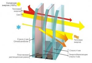 Как сделать пластиковое окно энергосберегающим?